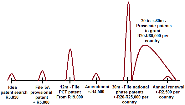 How To Register A Patent In South Africa