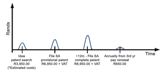 South Africa Patent Costs